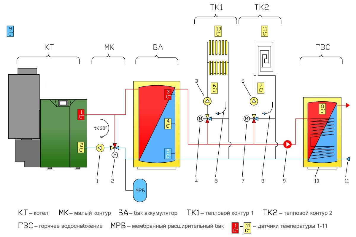 Обвязка пеллетного котла отопления – простая схема 2