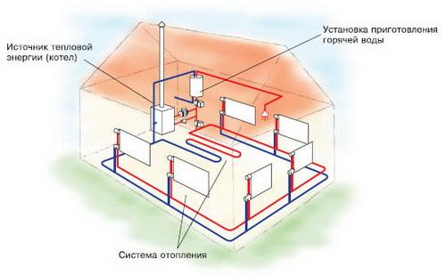 Какое водяное отопление загородного дома устроить? 2