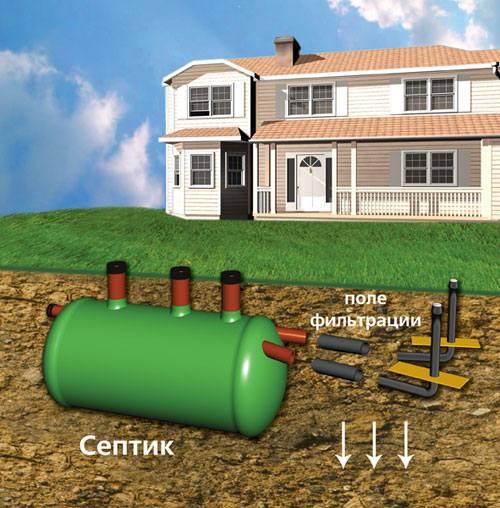 Простая канализация для частного дома своими руками – как правильно сделать 3