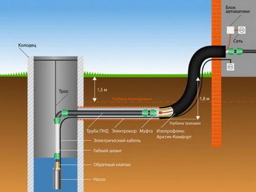 Водопровод в частном доме – делаем своими руками от скважины 3